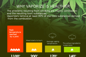 Why vaporizing is healthier